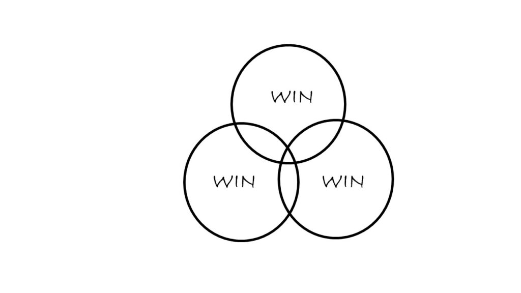 Gagnant-gagnant-gagnant
